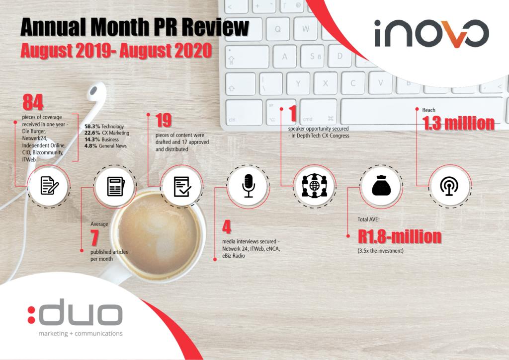 INOVO case study infographic - brand building