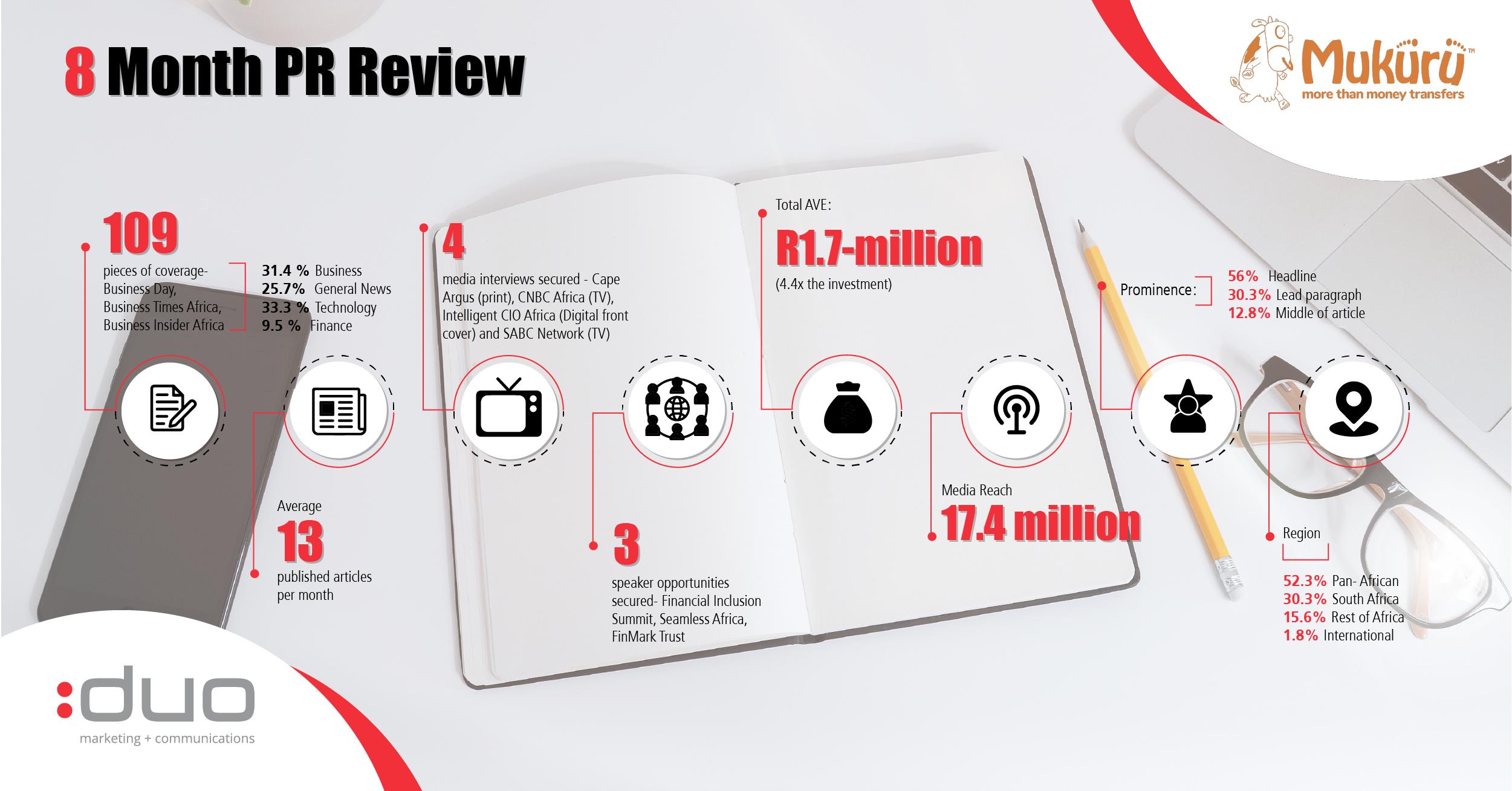 Mukuru infographic