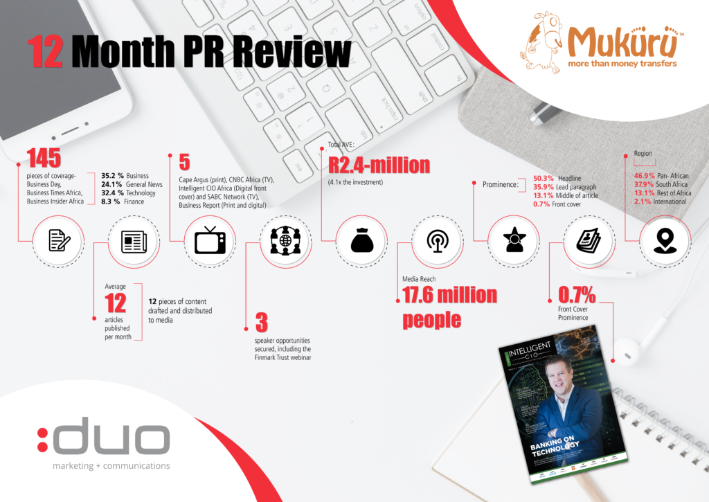 Mukuru 12 month PR review