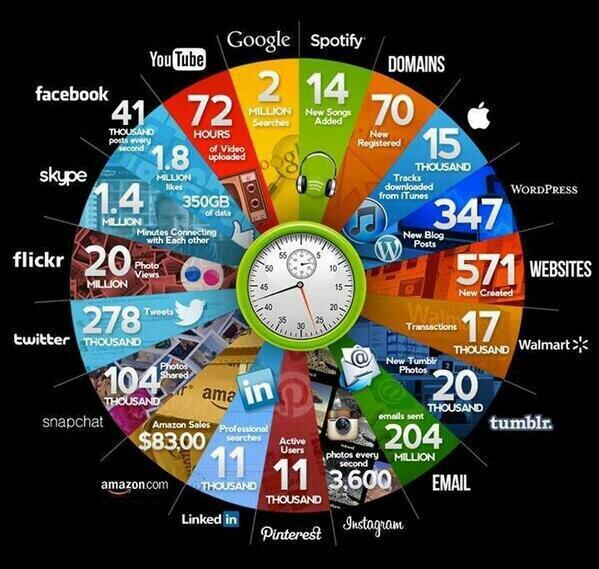 Infographic of internet big data