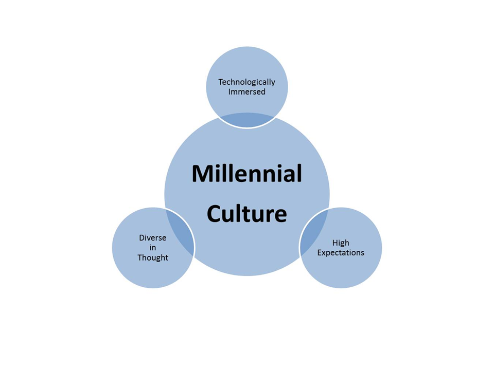 Millennials - champions of individualism