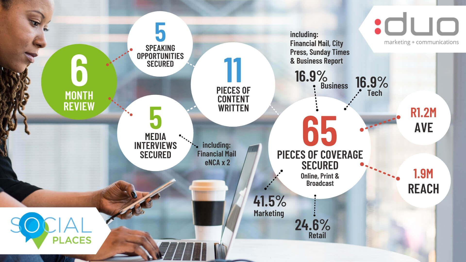 Social Places case study infographic
