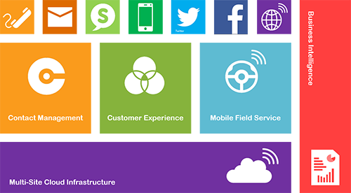 social_contact_centre_distruptive_technology